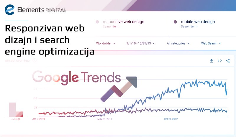 Responzivan web dizajn i search engine optimizacija